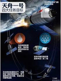 现役最强 中国天舟货运飞船发射在即[图集]
